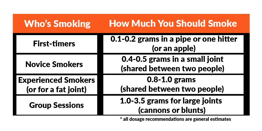 How Much Cannabis Do You Need to Get High?
