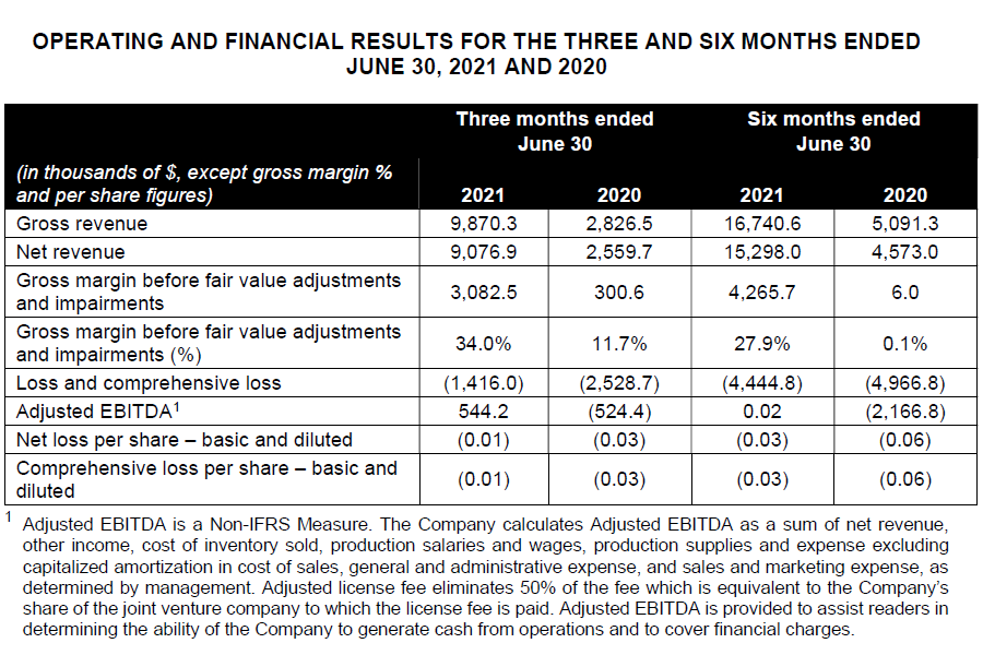 Operating and Financial Results for the Three and Six Months Ended June 30, 2021 and 2020