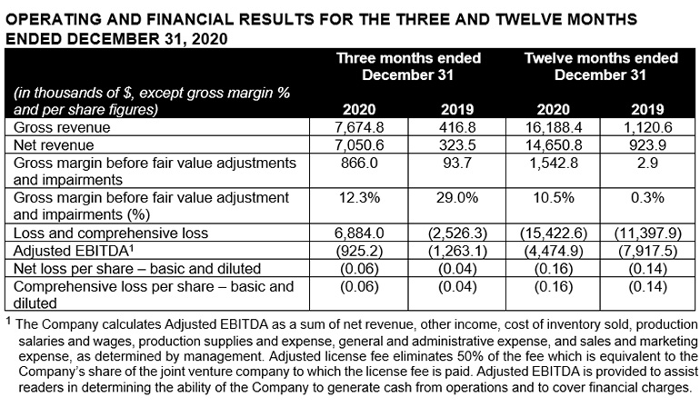 OPERATING AND FINANCIAL RESULTS FOR THE THREE AND TWELVE MONTHS ENDED DECEMBER 31, 2020
