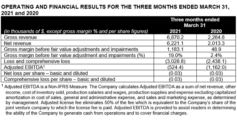 Operating and Financial Results for the Three Months Ended March 31, 2021 and 2020
