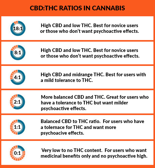 a chart with cbd:thc ratios in cannabis