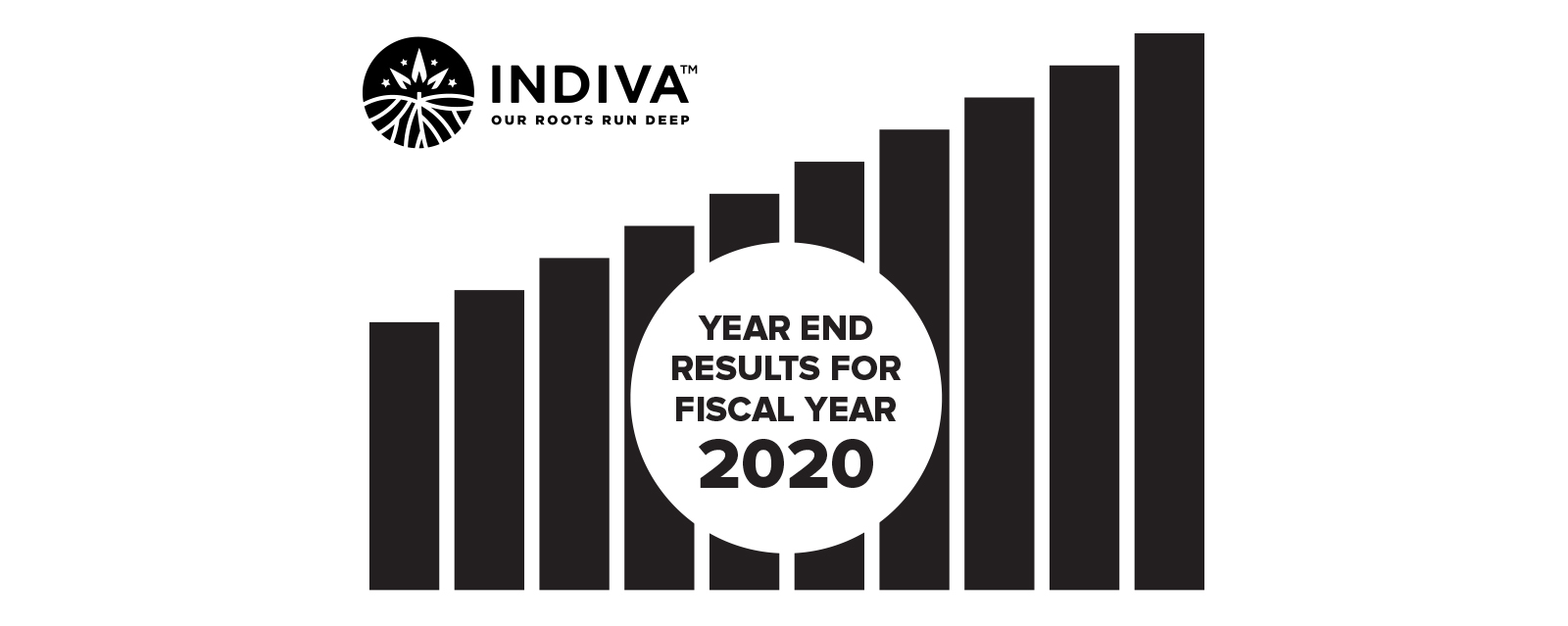 Press Release – Indiva to Report Year End Results for Fiscal Year 2020 on Thursday May 13